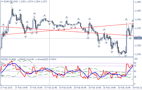 График курс eurusd после выхода протокола заседания ФРС