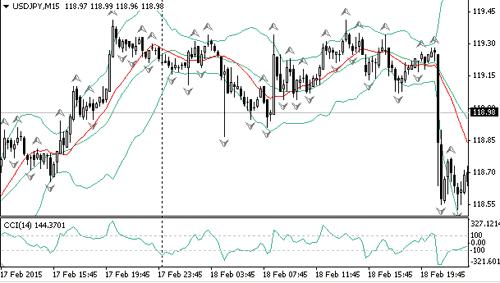 Курс usdjpy после выхода протокола заседания ФРС - График