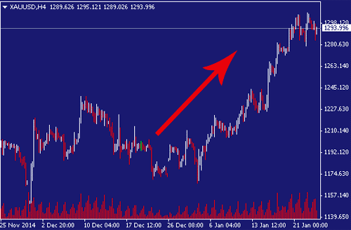 Рынок форекс обладает преимуществом - это высокая ликвидность