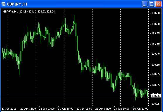 Торговля от уровней на forex