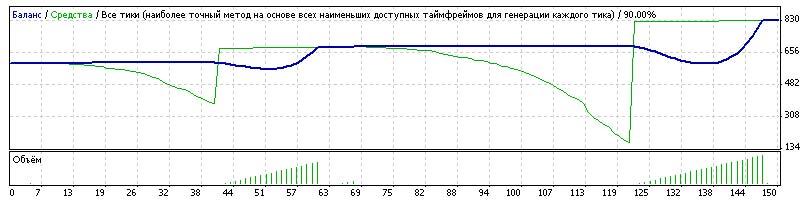 График торговли форекс советника робота MegaProfit-2013 forex