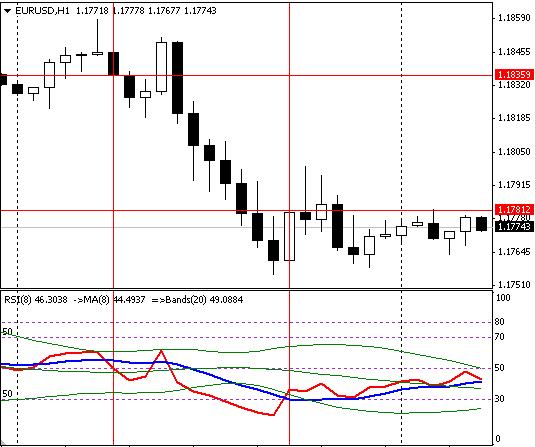 График 1 - сигнал на открытие сделки sell по форекс стратегии - Точки входа