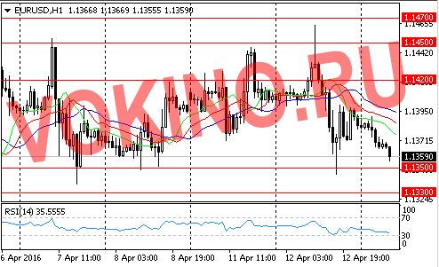 График курса евро к доллару на 13 апреля 2016 от Vokino.Ru
