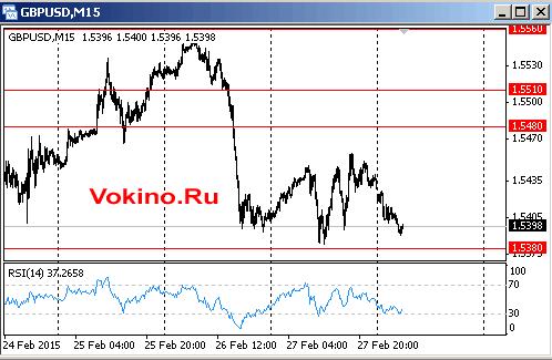 График курса фунта к доллару на 2 марта 2015 от Vokino.Ru