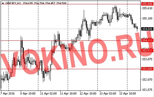 График курса фунта к йене на 14 апреля 2016 от Vokino.Ru