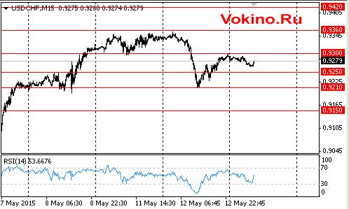 График курса валютной пары доллара к франку на 13 мая 2015 от Vokino.Ru
