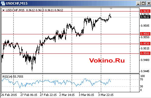 График курса доллара к франку на 4 марта 2015 от Vokino.Ru