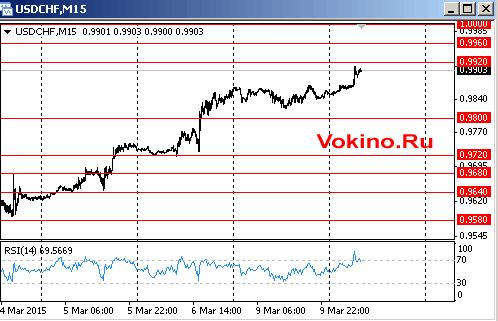 График курса доллара к франку на 10 марта 2015 от Vokino.Ru