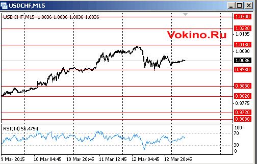 График курса доллара США к франку на 13 марта 2015 от Vokino.Ru