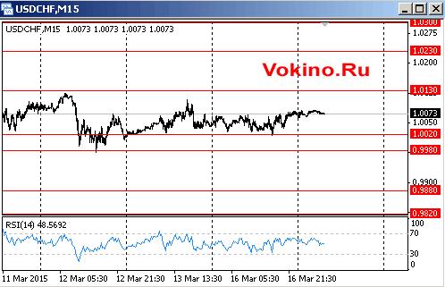 График курса доллара США к франку на 17 марта 2015 от Vokino.Ru