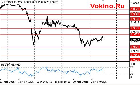 График курса доллара к франку на 23 марта 2015 от Vokino.Ru