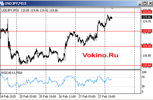 График курса доллара к йене на 2 марта 2015 от Vokino.Ru