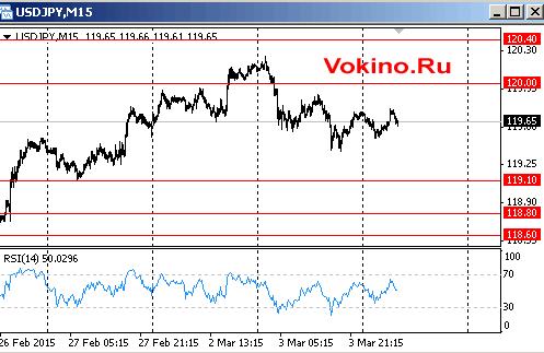 График курса доллара к йене на 4 марта 2015 от Vokino.Ru
