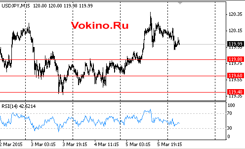 График курса доллара к йене на 6 марта 2015 от Vokino.Ru