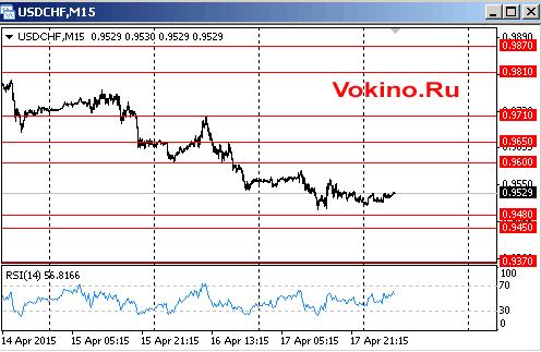 График динамики курса американского доллара к франку на 20 апреля 2015 от Vokino.Ru