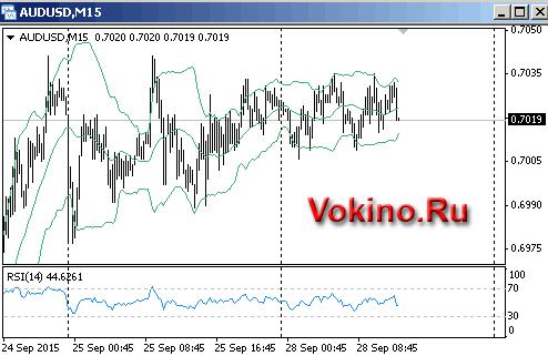 График forex сигналы онлайн бесплатно от vokino.ru