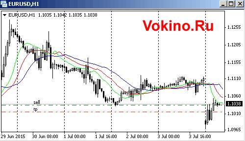 Бесплатные сигналы форекс онлайн - график форекс евро