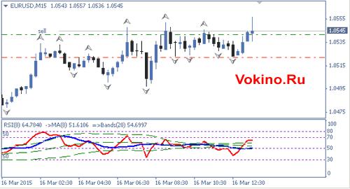График точного сигнала форекс по валютной паре Евро/Доллар на 16 марта 2015