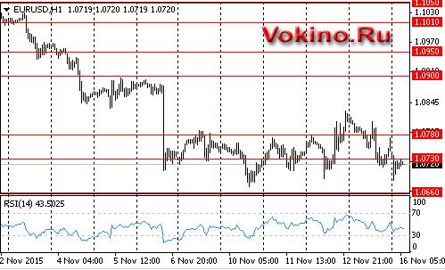 Forex график доллар евро вокино