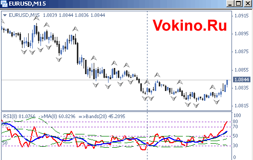 График форекс евро доллар на 20 июля