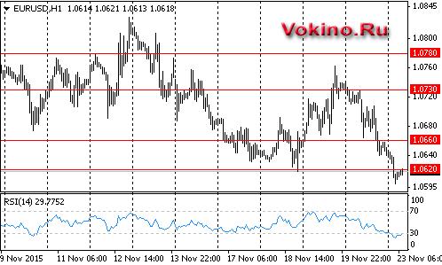 График форекс евро доллар