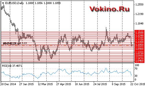 Годовой график форекс по EURUSD от vokino.ru