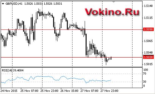 График форекс фунт доллар 2015