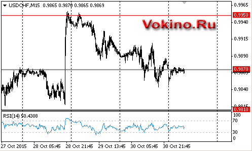 График forex доллар франк