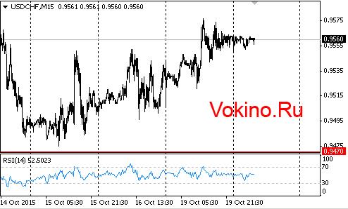 График forex валютной пары usdchf от Vokino.Ru