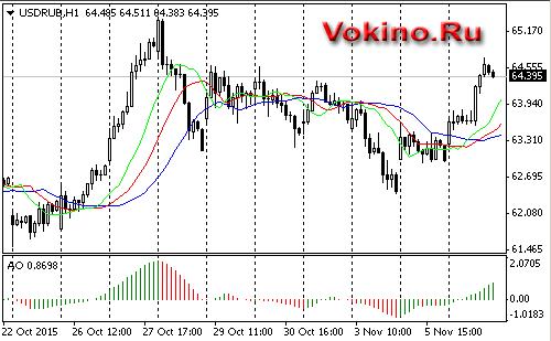 Forex график доллар рубль