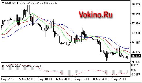Forex график евро рубль vokino