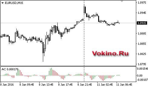 График форекс пара EURUSD онлайн