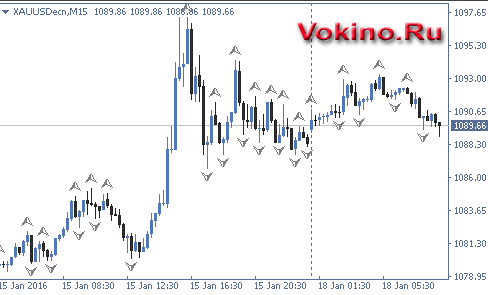 Forex gold grafik