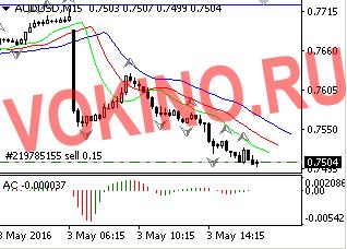 График прогноз доллара на forex по валютной паре audusd 03052016 от Vokino.Ru