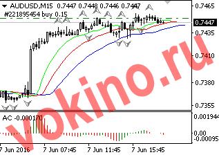 График - торговые сигналы форекс по audusd 7-06-2016 от Vokino.Ru