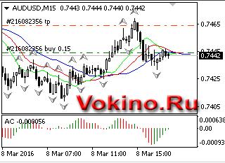 График форекс торговый сигнал бесплатно по AUDUSD на 8.03.2016