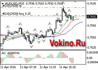 График forex валютной пары audusd 11042016 торговый сигнал от Vokino.Ru