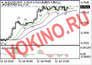 График - торговые сигналы форекс по audusd 12-07-2016 от Vokino.Ru