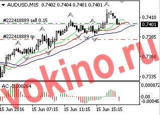 График - торговые сигналы форекс по audusd 15-06-2016 от Vokino.Ru