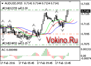 График торговый форекс сигнал бесплатно по AUDUSD на 17.02.2016