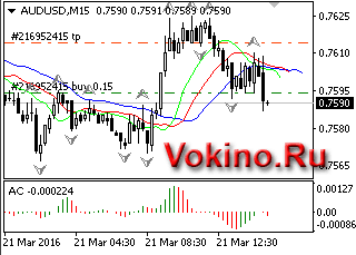 График forex валютной пары audusd 21032016 торговый сигнал от Vokino.Ru
