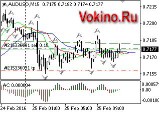 График форекс торговый сигнал бесплатно по AUDUSD на 25.02.2016