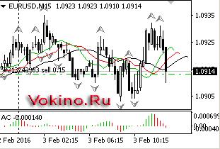 График форекс по валютной паре EURUSD