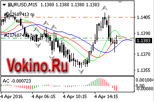 График форекс валютной пары eurusd 04042016 торговый сигнал от Vokino.Ru