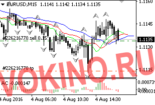 График - сигнал форекс по eurusd 4-08-2016 от Vokino.Ru