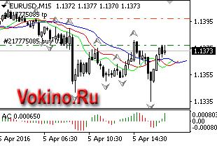 График forex валютной пары eurusd 05042016 торговый сигнал от Vokino.Ru