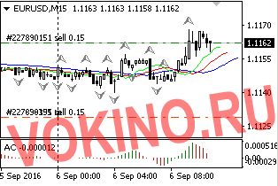 График - сигнал форекс по eurusd 6-09-2016 от Vokino.Ru
