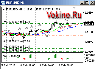 График форекс по валютной паре eurusd на 10 февраля 2016