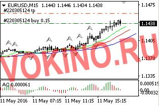 Прогнозы трейдеров на форекс по eurusd 11-05-2016 торговый сигнал от Vokino.Ru