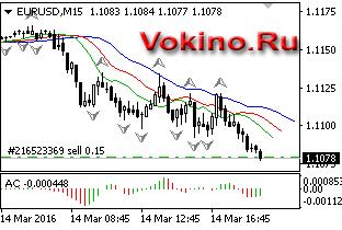 График forex валютной пары eurusd торговый сигнал от Vokino.Ru